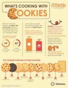 Cookies 10 05